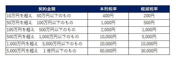 不動産売買における印紙税