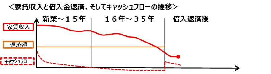 赤羽賃貸経営ブログ(1)