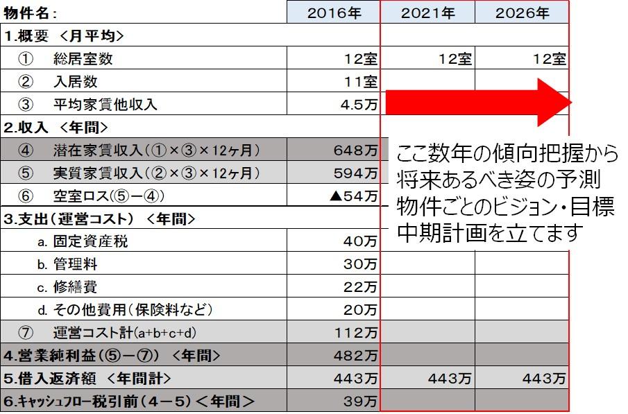 赤羽賃貸経営ブログ(3)