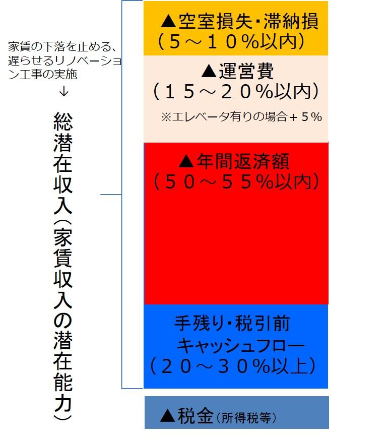 赤羽賃貸経営ブログ(4)