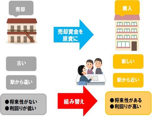 赤羽賃貸経営ブログ(13)