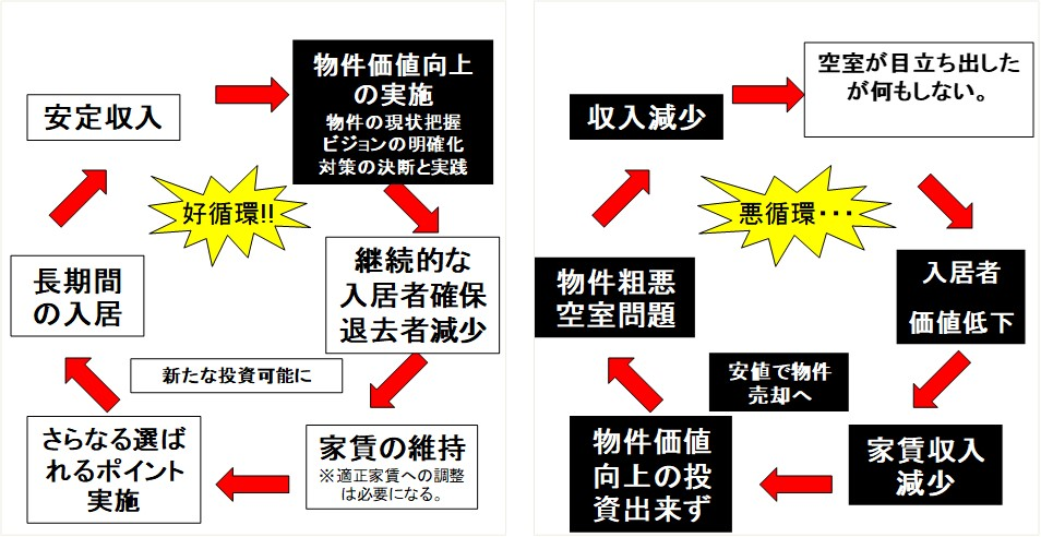 赤羽賃貸経営ブログ(14)