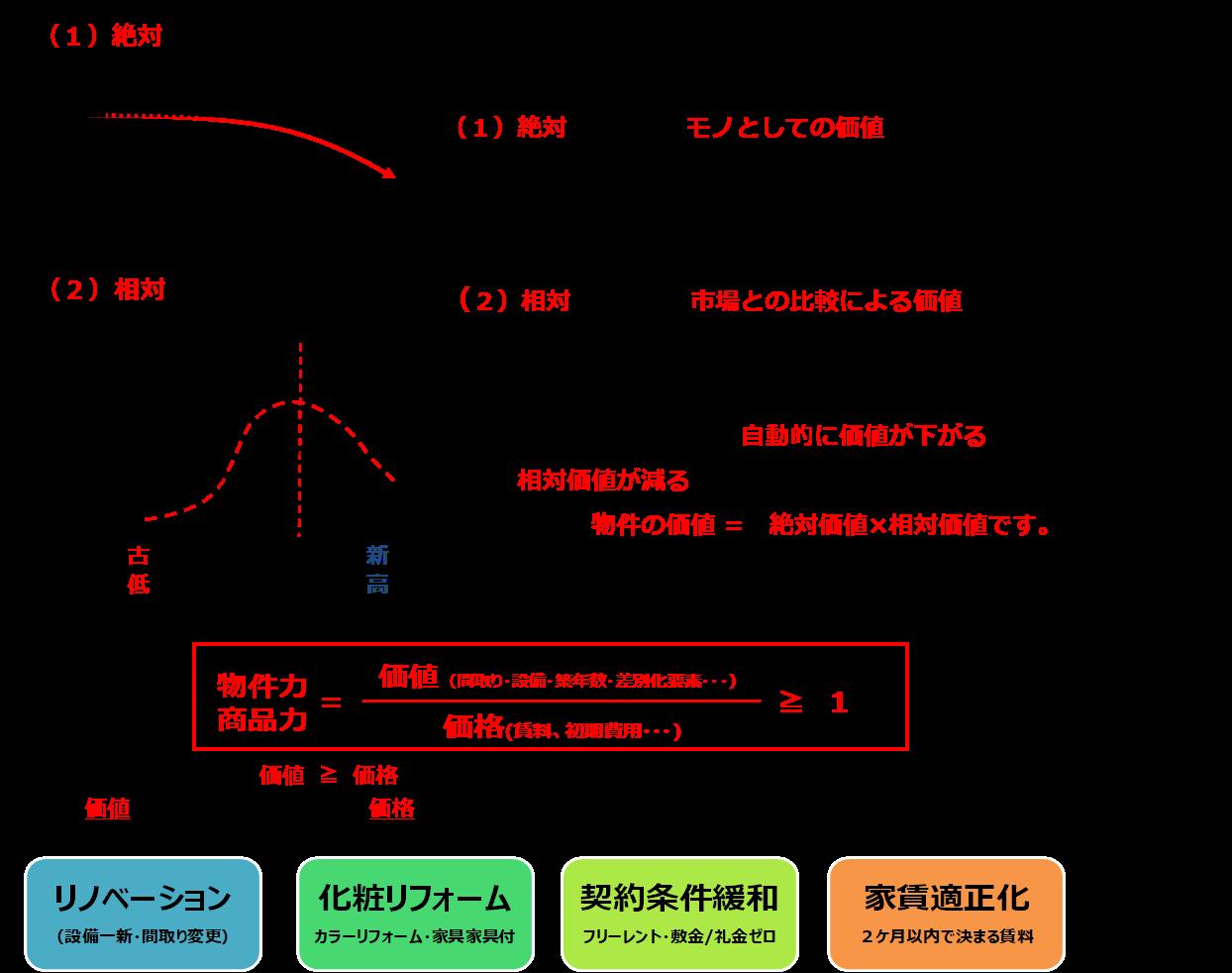 赤羽賃貸経営ブログⅡ(1)
