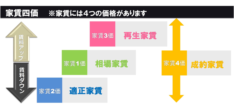 赤羽賃貸経営ブログⅡ(2)